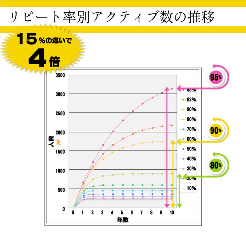 リピート率別アクティブ数の推移