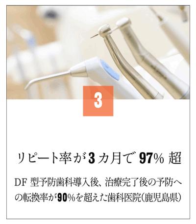 リピート率が3カ月で97%越の歯科医院(鹿児島県)128