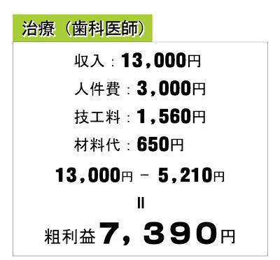 治療(歯科医師)の場合の粗利益128